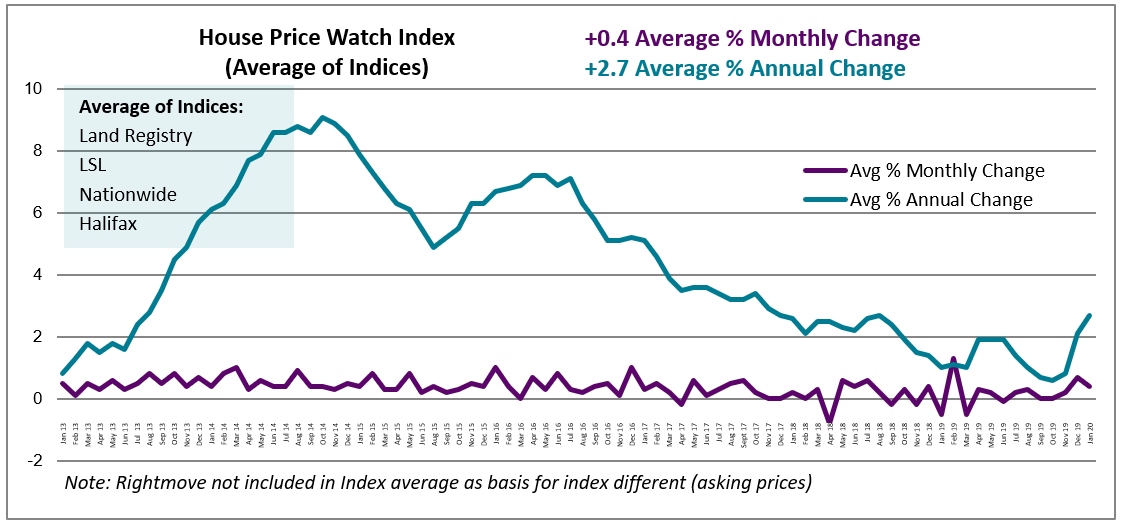 Jan 2020 House Price Watch average monthly & annual change in house prices