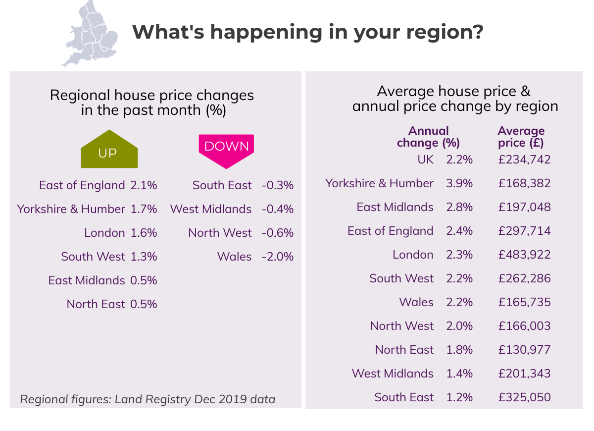 Jan 2020 Regional House Prices