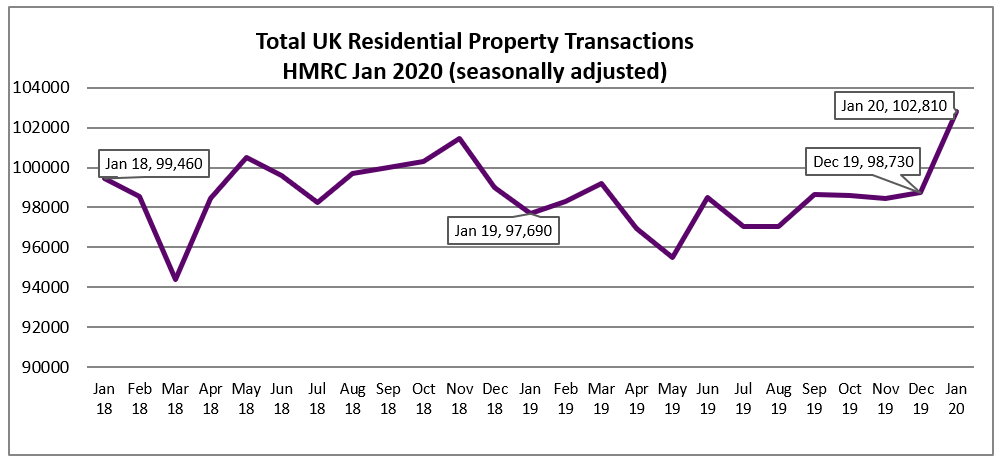 Jan 2020 Residential Property Transactions