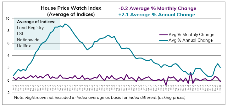 Feb 2020 House Price Watch average change in monthly and annual house prices