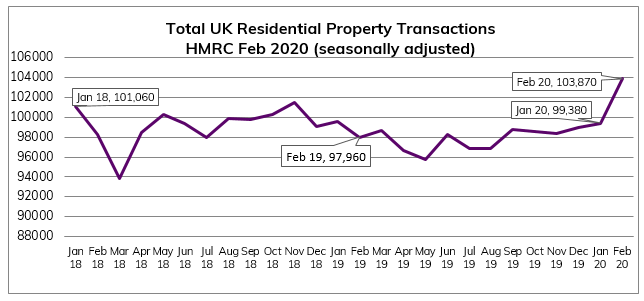Feb 2020 Residential Property Transactions