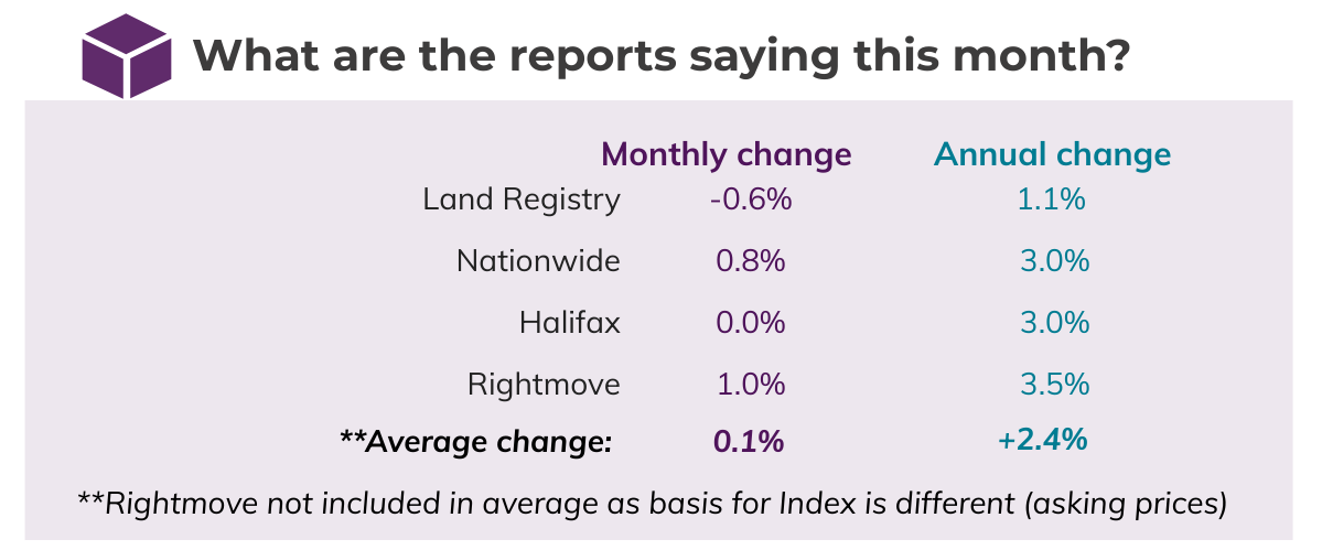 Mar 2020 House Price Watch comparison of indices