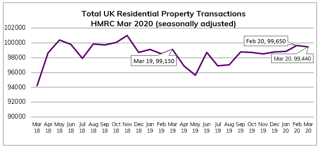 Mar 2020 Residential Property Transactions