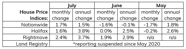 July 2020 Summary of House Price Indices