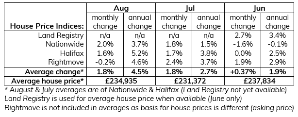 2020 Aug summary of house price indices