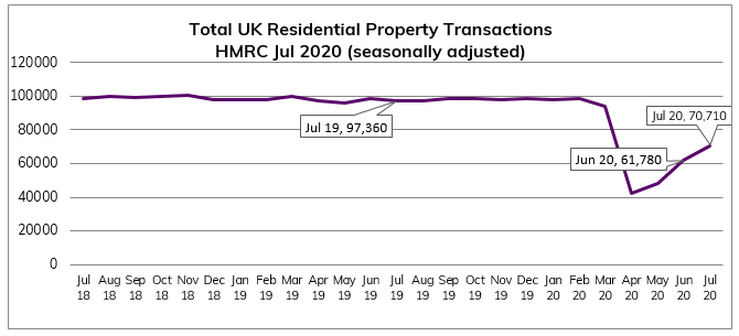 HMRC Jul 2020 Residential Property Transactions
