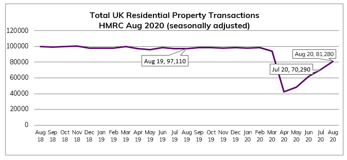 Aug 2020 Residential Property Transactions