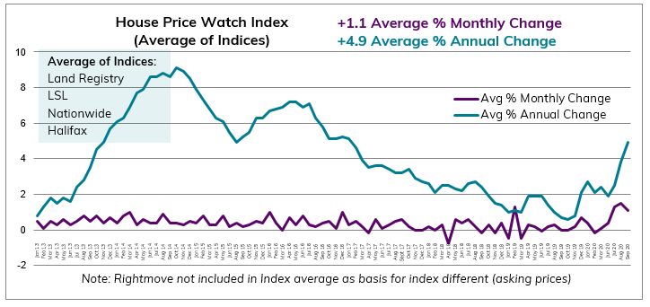 Sept 2020 House Price Watch avg change in annual and monthly house prices