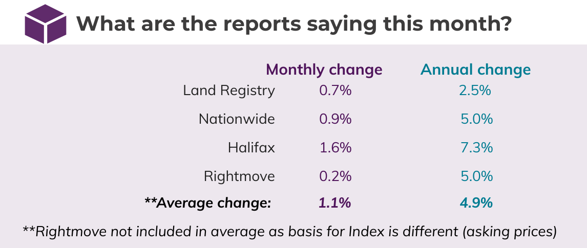 Sept 2020 House Price Watch Comparison of Indices