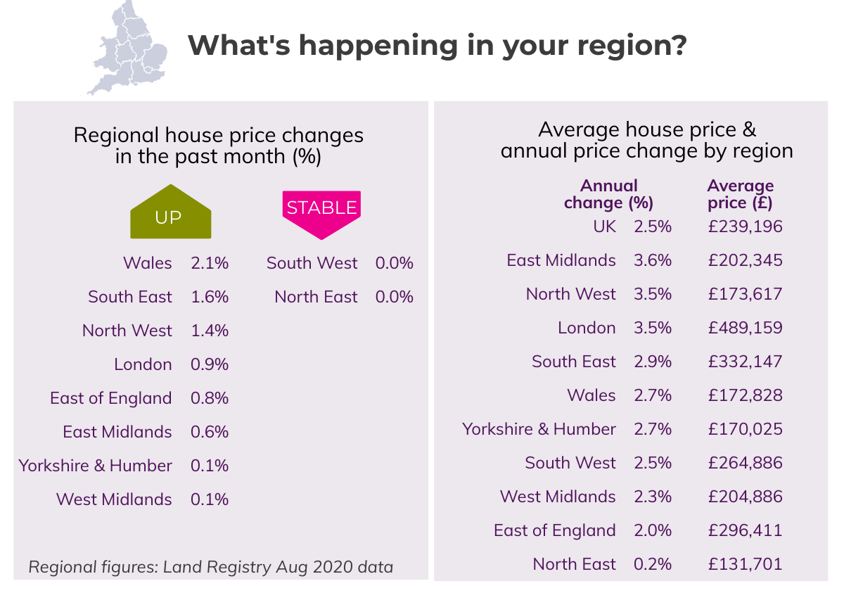 Sept 2020 House Price Watch regional house prices