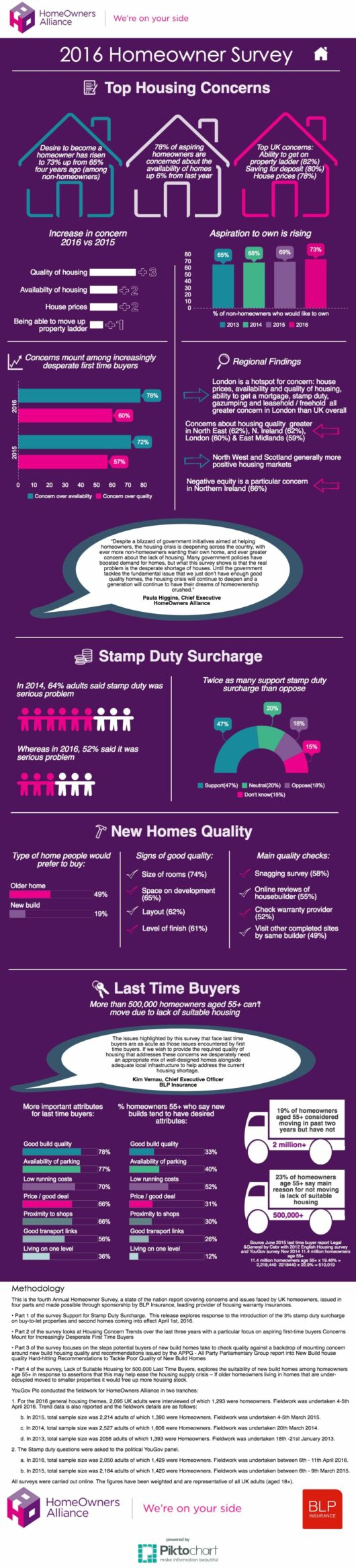 2016 Homeowner Survey infographic