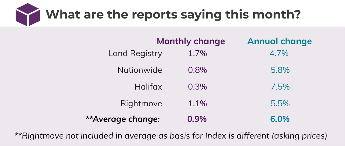Oct 2020 House Price Watch comparison of indices