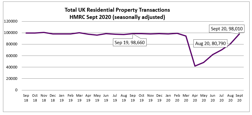 Oct 2020 House Price Watch residential property transactions