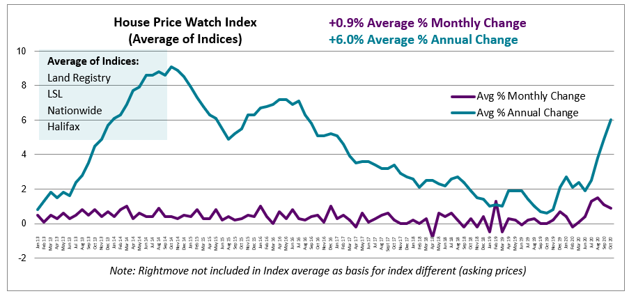 Oct 2020 House Price Watch avg annual and monthly change in house prices