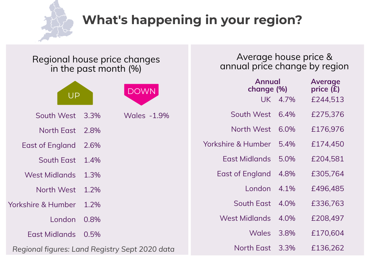 Oct 2020 House price Watch regional house prices