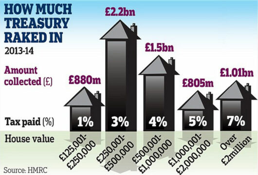 How Much UK Treasuery Raked in 2014 - Graph