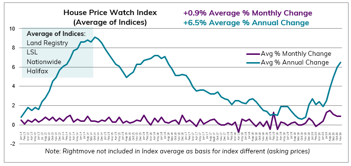 Nov 2020 House Price Watch avg monthly and annual change
