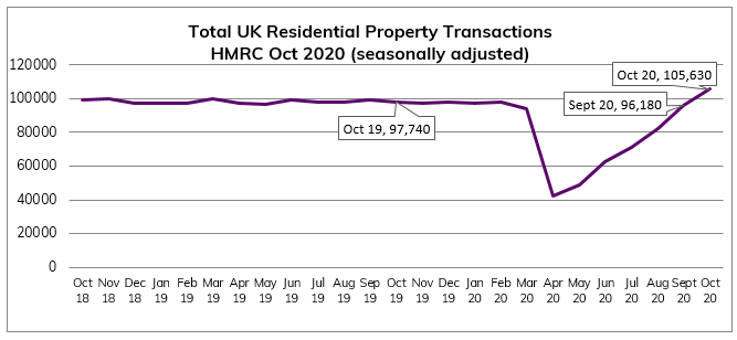 Oct 2020 Residential Property Transactions