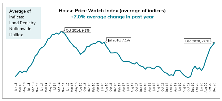 2020 Dec House Price Watch avg annual and monthly change in house prices