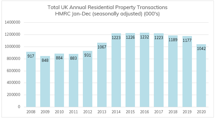 Estimated 2020 Residential Property Transactions