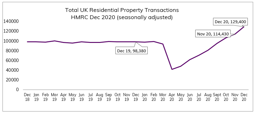 Dec 2020 Residential Property Transactions