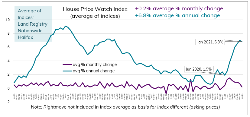 Jan 2021 House Price Watch avg monthly and annual change in house prices