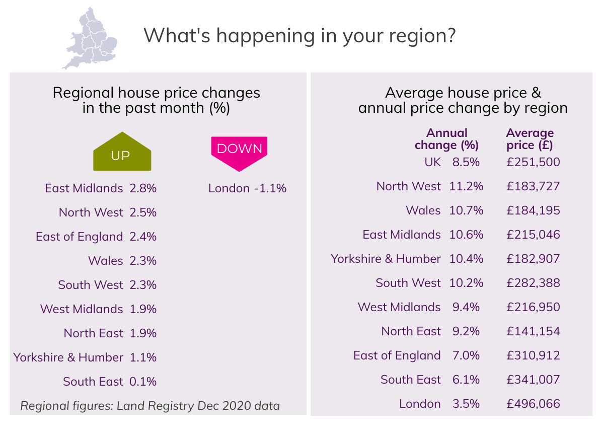 Jan 2021 House Price Watch regional house prices