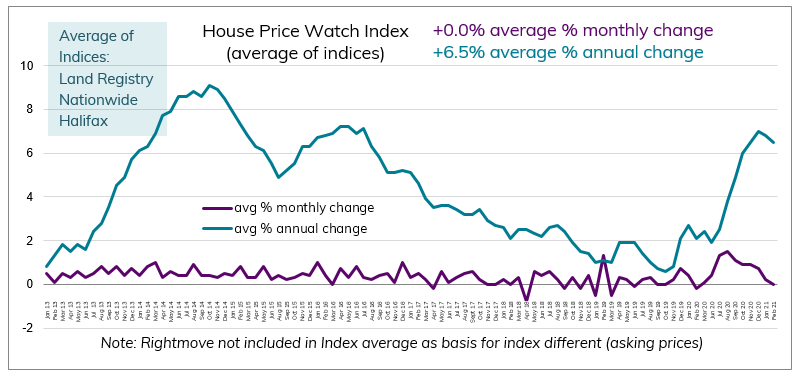 Feb 2021 House Price Watch avg monthly and annual change in house prices