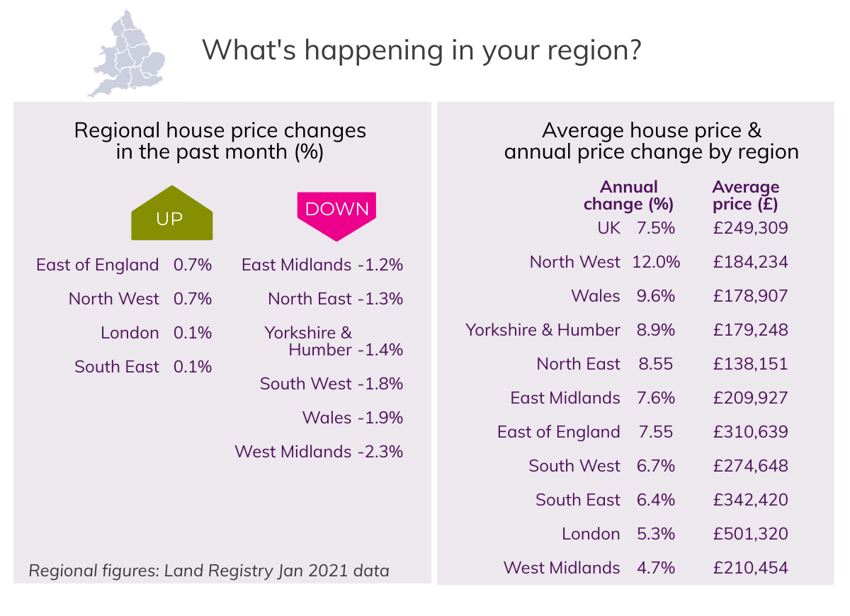 Feb 2021 House Price Watch regional house prices