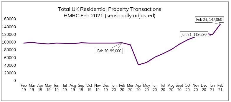 Feb 2021 Residential Property transactions