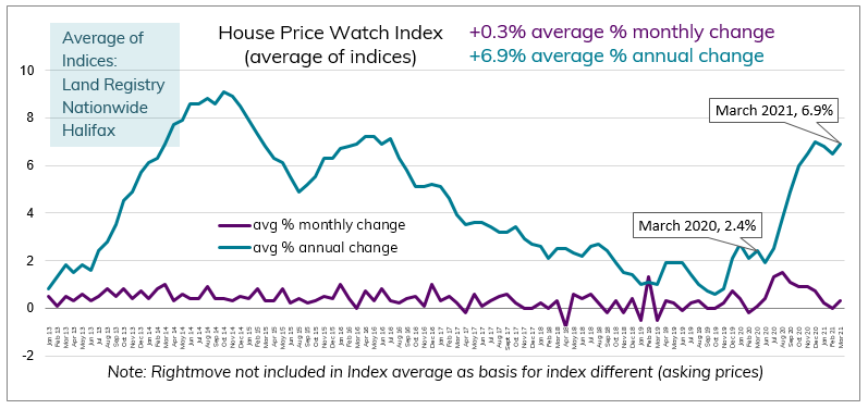 Mar 2021 House Price Watch average change in annual and monthly house prices