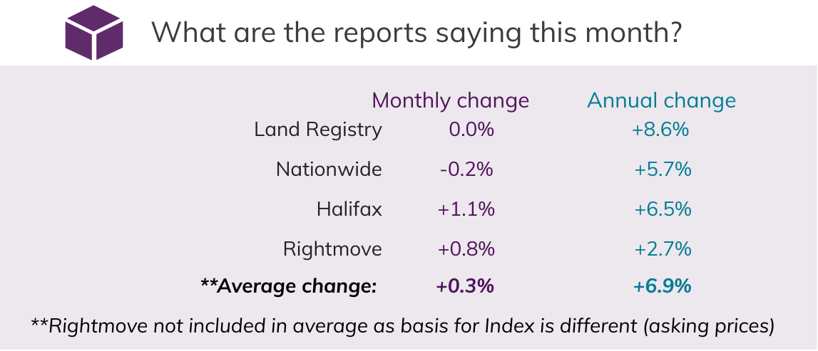Mar 2021 House Price Watch comparison of indices
