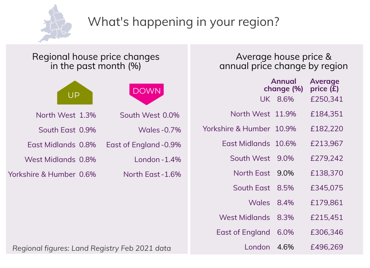 Mar 2021 House Price Watch regional house prices