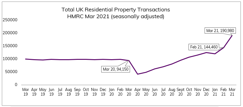 Mar 2021 Residential Property Transactions UK