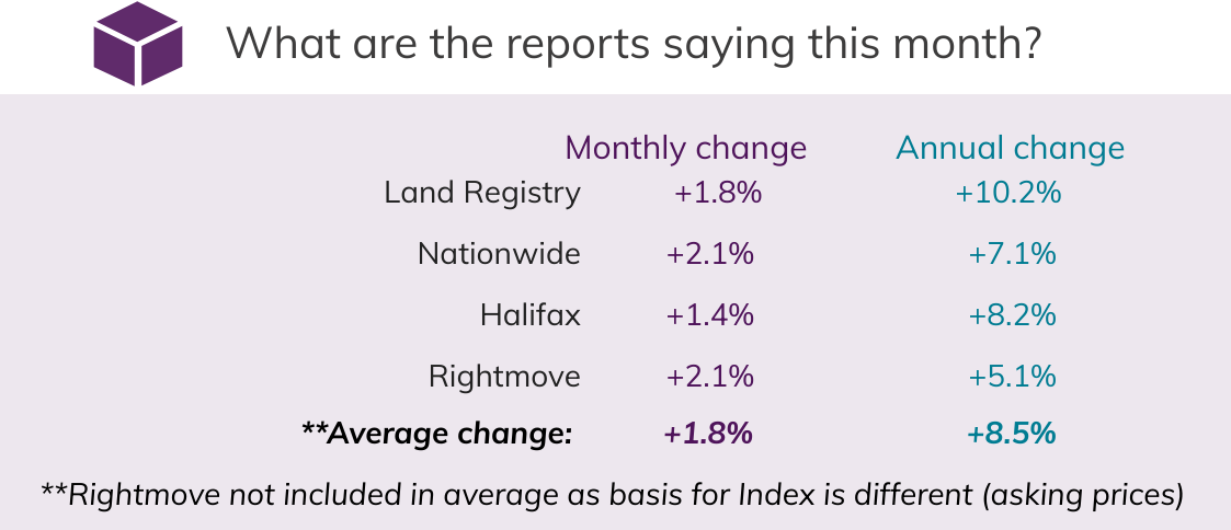 Apr 2021 House Price Watch comparison of indices