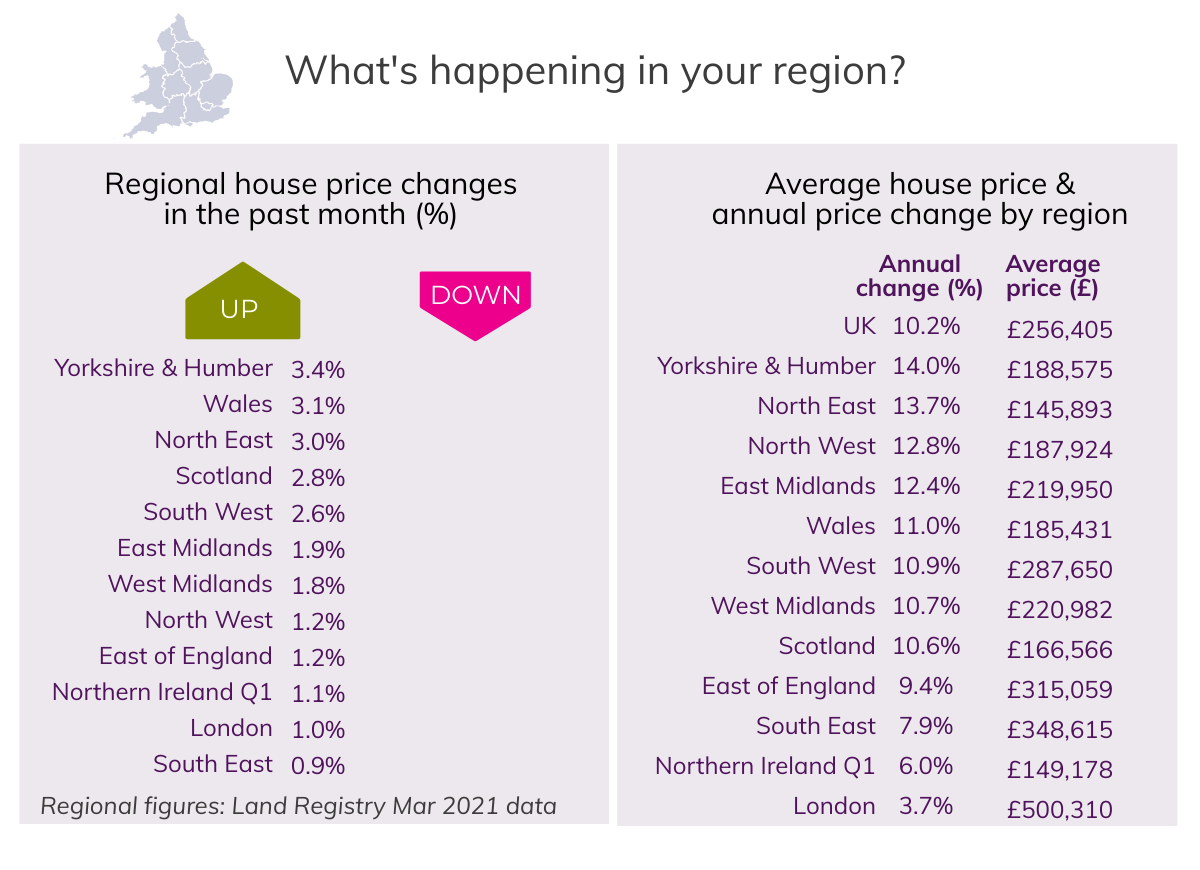 Apr 2021 House Price Watch regional house prices