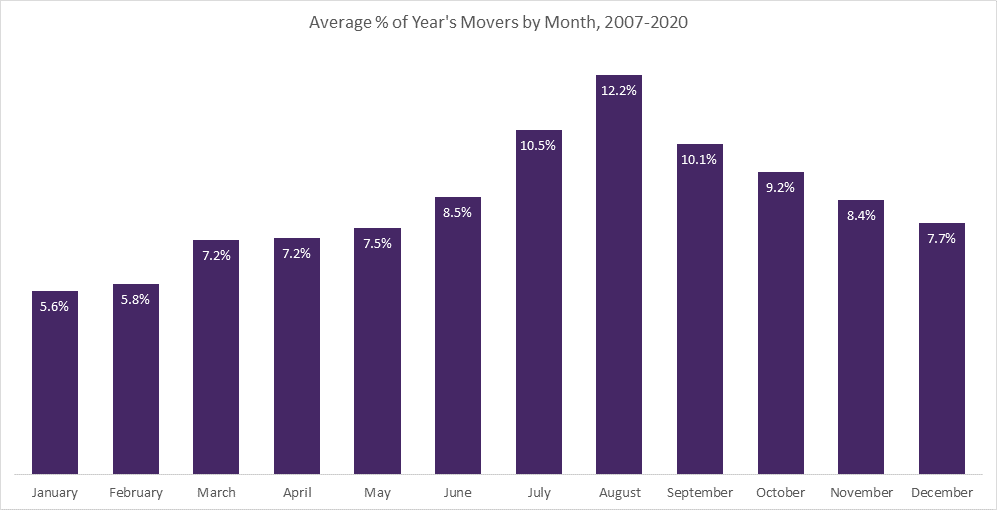Most popular month to move